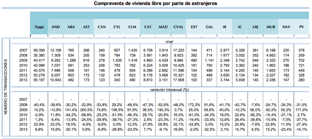Foreign Property Sales 2013 in Spain